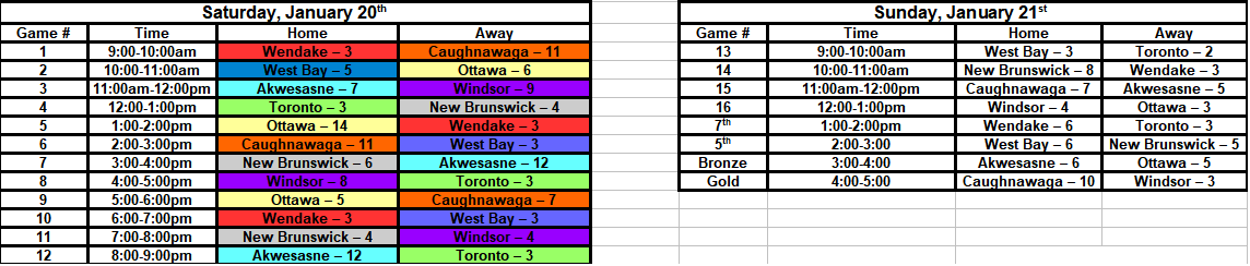 WBC - Results